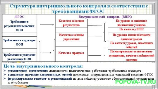 Структура внутришкольного контроля