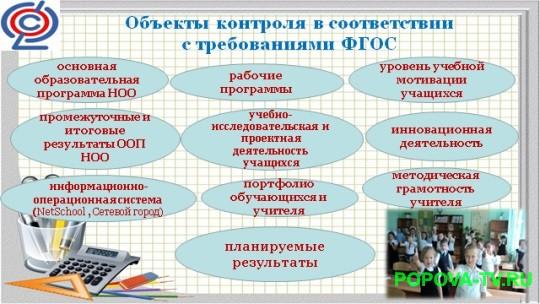 Объекты контроля в соответствии с требованиями ФГОС