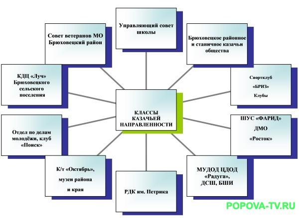 Отчет о работе казачьих классов СОШ №3