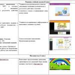 Технологическая карта учебного занятия: компоненты сложения